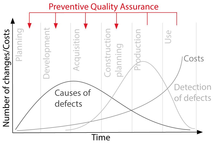 Graphische Darstellung, wie Produktfehler Kosten verursachen