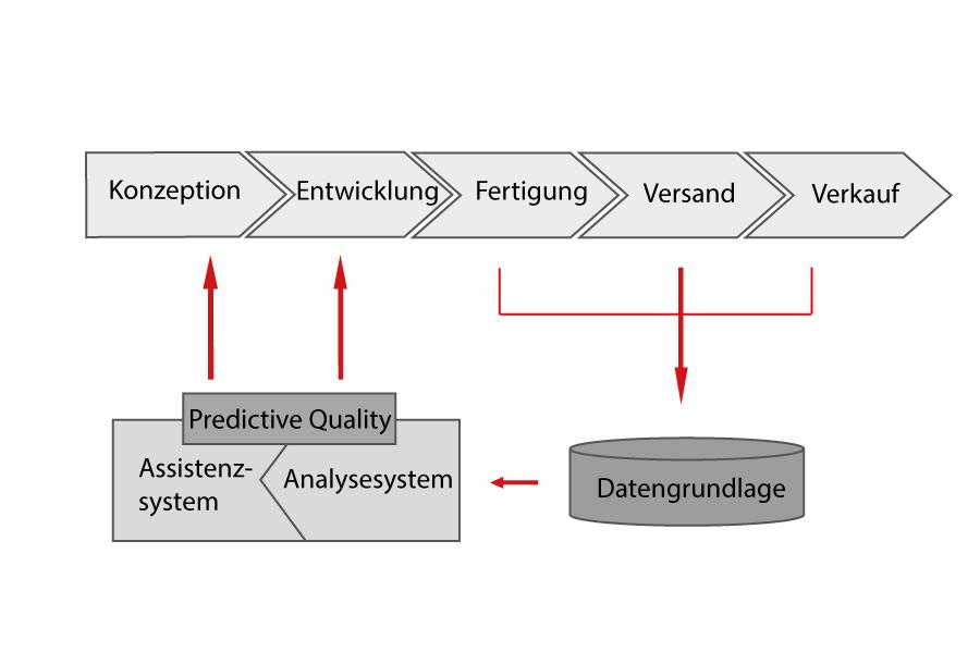 Ein Prozessdiagramm zum innovative Qualitätssicherungskonzept des AWSi