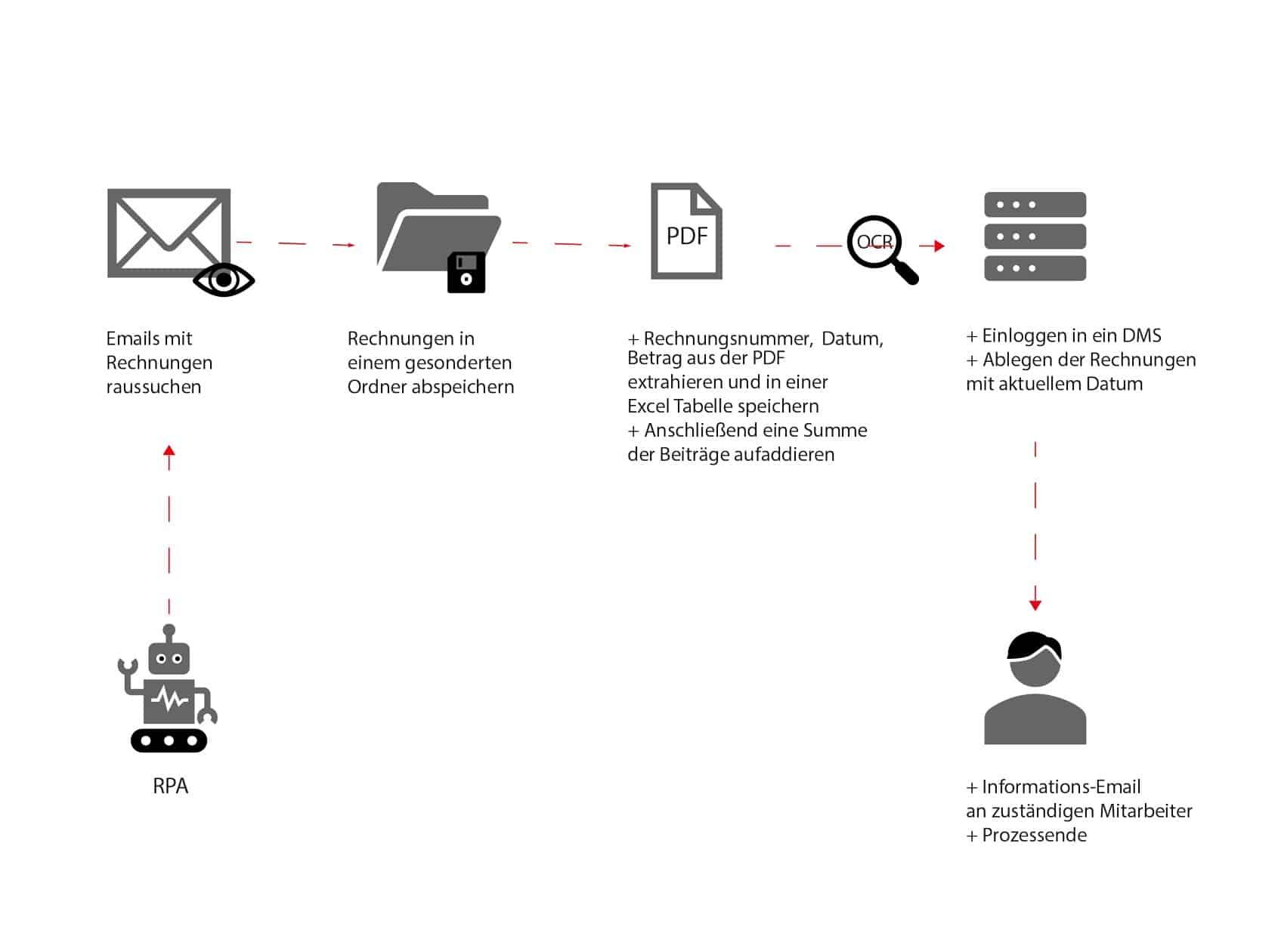 Abb.1 Rechnungsautomatisierung mit Hilfe eines Softwareroboters (RPA).