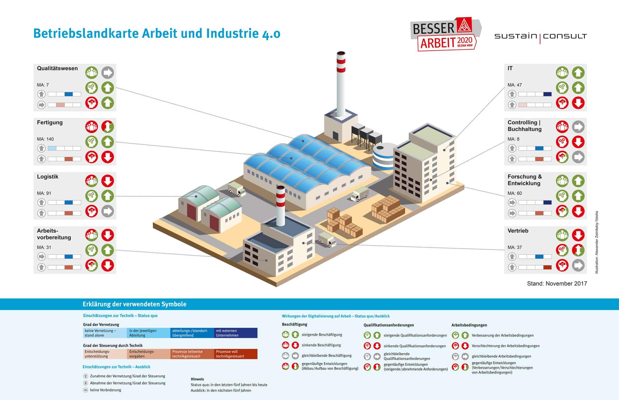 Grafik zum Thema Arbeit und Industrie 4.0