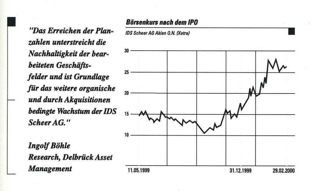 Boersenkurs 1999