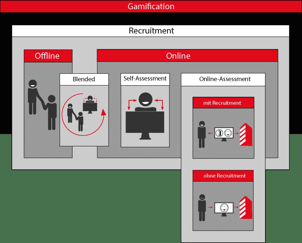 Abbildung 1: Zusammenhang zwischen Gamification und Recrutainment.